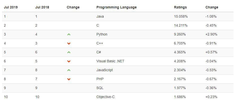 Top 10 ngôn ngữ lập trình 2019