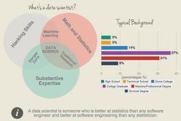 Làm sao để trở thành nhà khoa học dữ liệu và chuyên gia phân tích dữ liệu